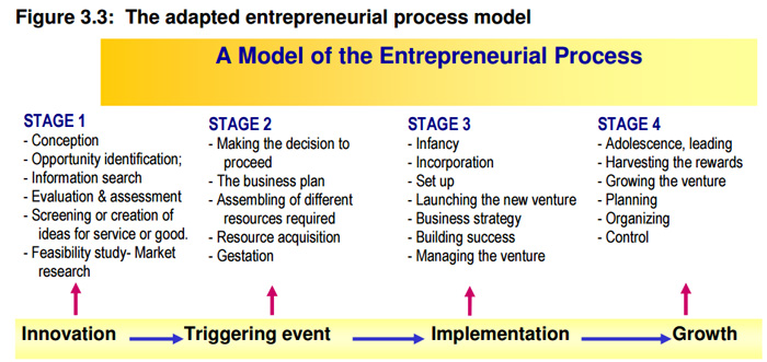 Entrepreneurial process by Pretoria University