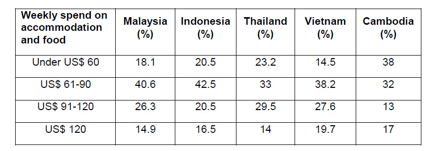 Backpacker-expenditure-in-south-asian-countries