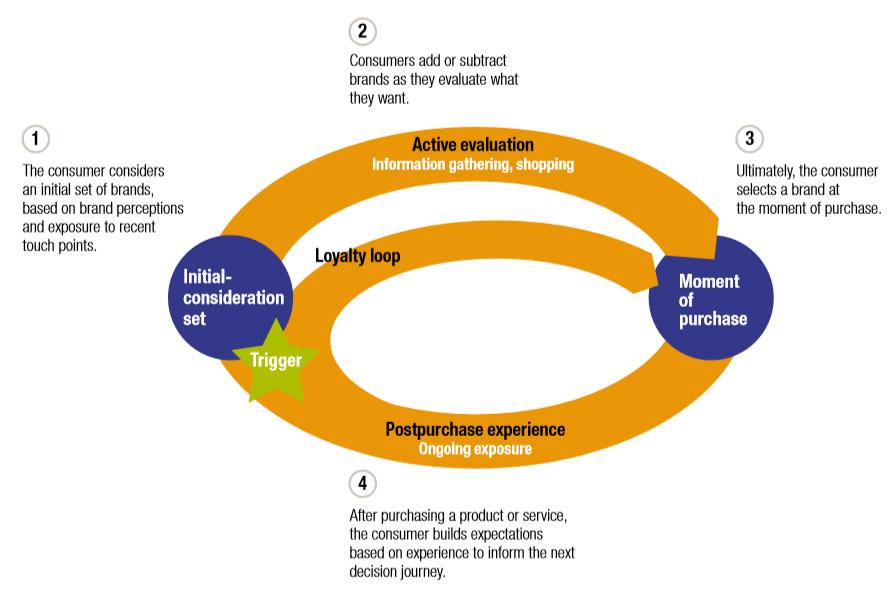 Consumer-decision-journey-model