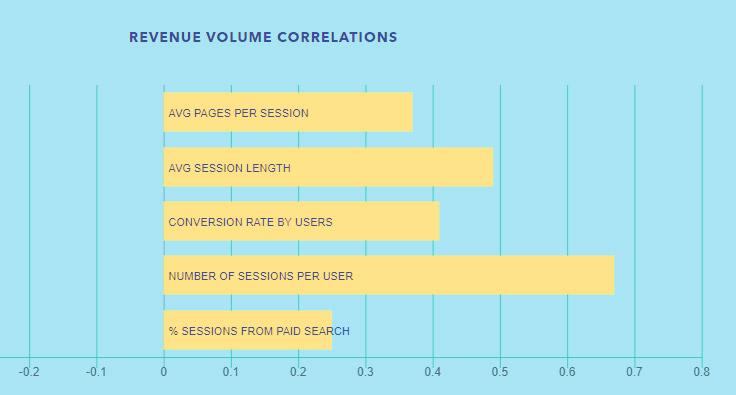 Revenue-Volume-Correlations